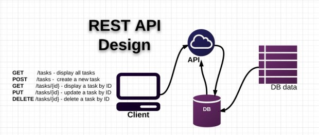 learn restful api with nodejs and mongodb | bproo com